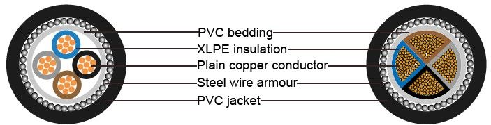 the structure of 3 phase 4 core armoured cable